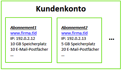 Der Hosting-Account